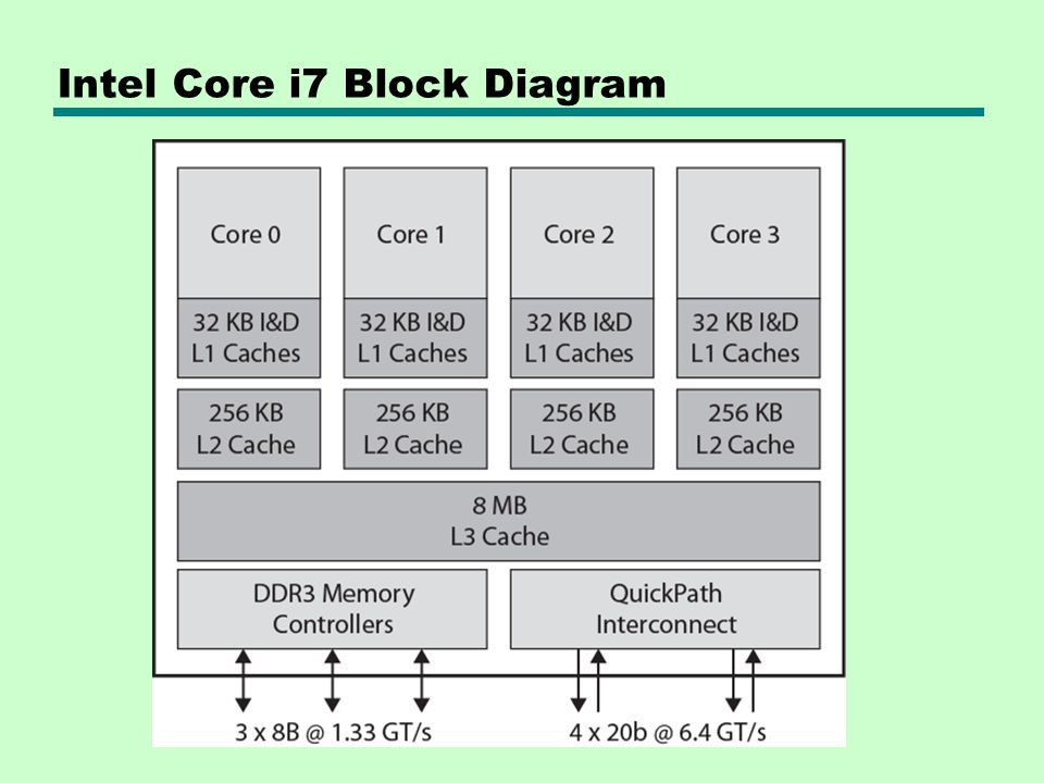 architecture software block diagram sony xplod mex bt2900 wiring william stallings computer organization and 8th edition - ppt download