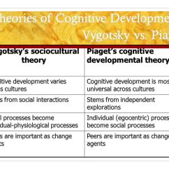 Piaget Vs Vygotsky Venn Diagram 2004 Audi A4 Engine Perspectives Of Learning And Teaching In Piagets Vygotskys Theories To Be An Effective Teacher Teachers