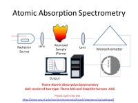 Atomic Absorption Spectroscopy (AAS)I - ppt video online ...