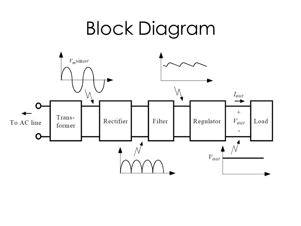 dc power supply system block diagramcontinued