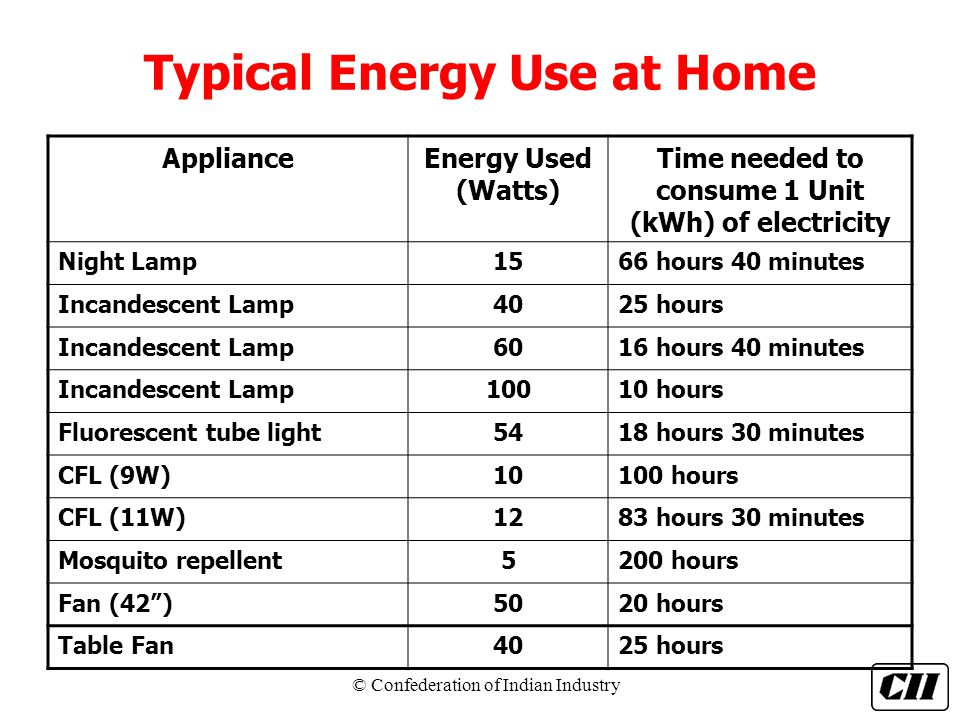 Energy Conservation in Home  ppt download