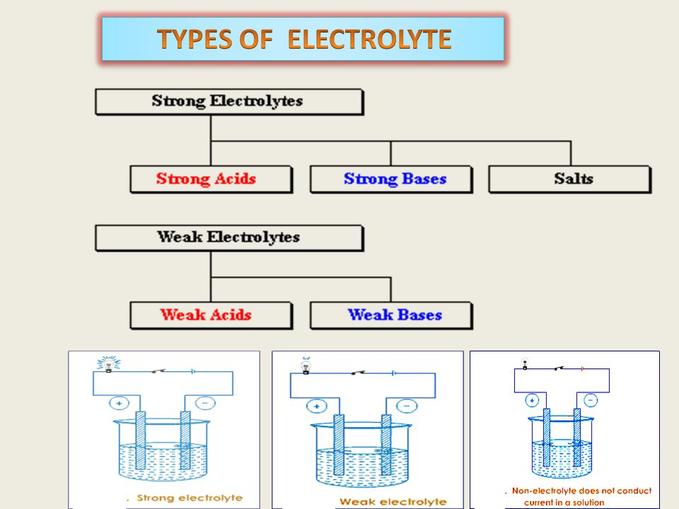 Electrolyte Examples Compounds