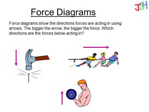 Forces Types of forces Contact and noncontact forces