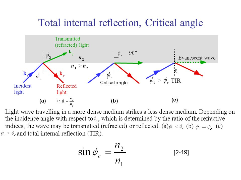 Chapter 2 Optical Fibers Structures Waveguiding
