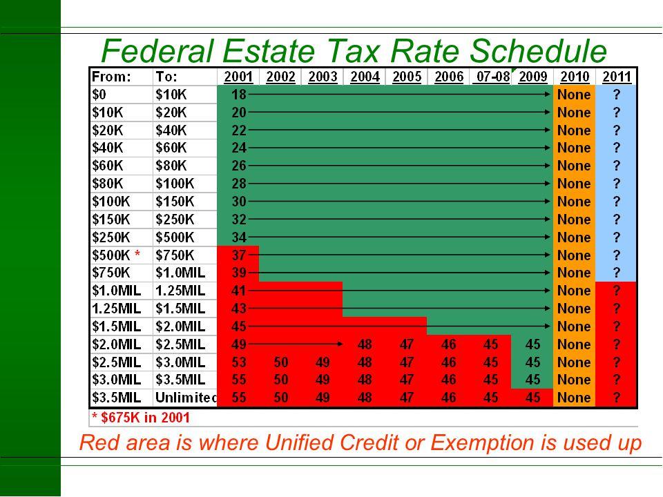 Estate Tax 9 Months