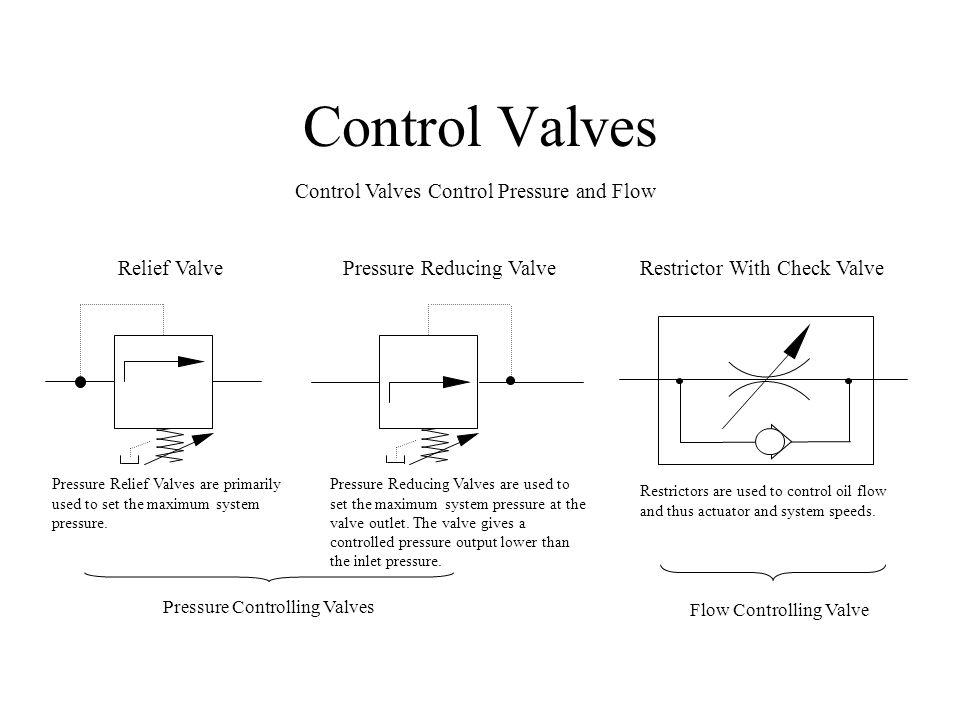 Hydraulic Check Valve Symbols Direction
