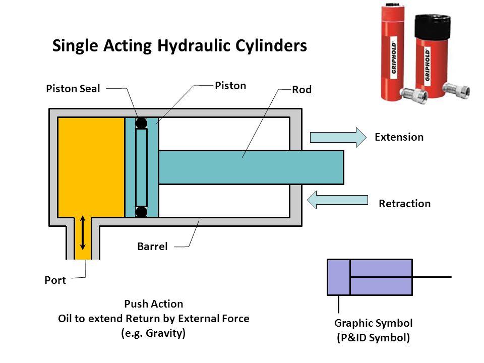 Pneumatic Hydraulic Pump Symbols