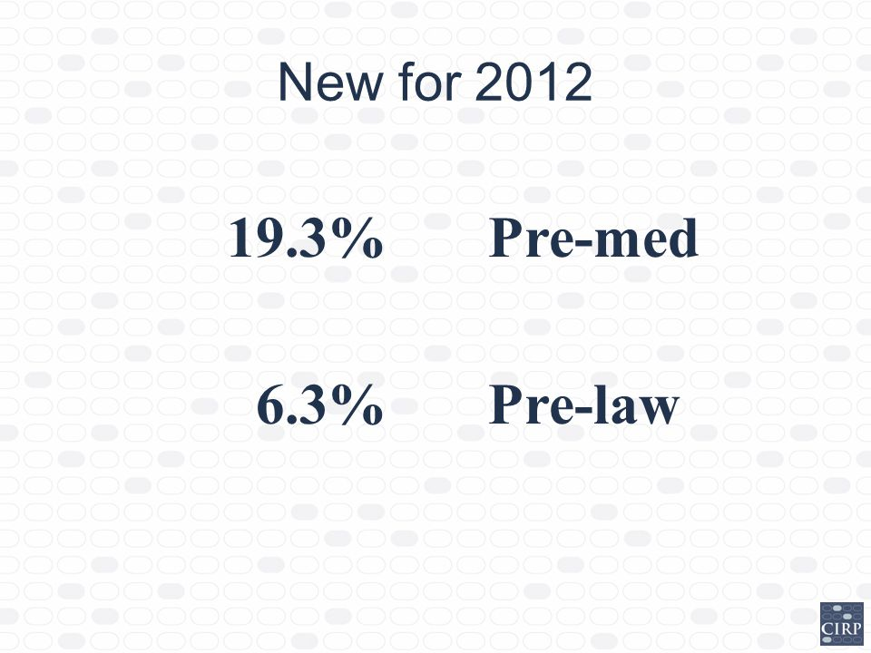 Who is Coming to College? 2012 CIRP Freshman Survey