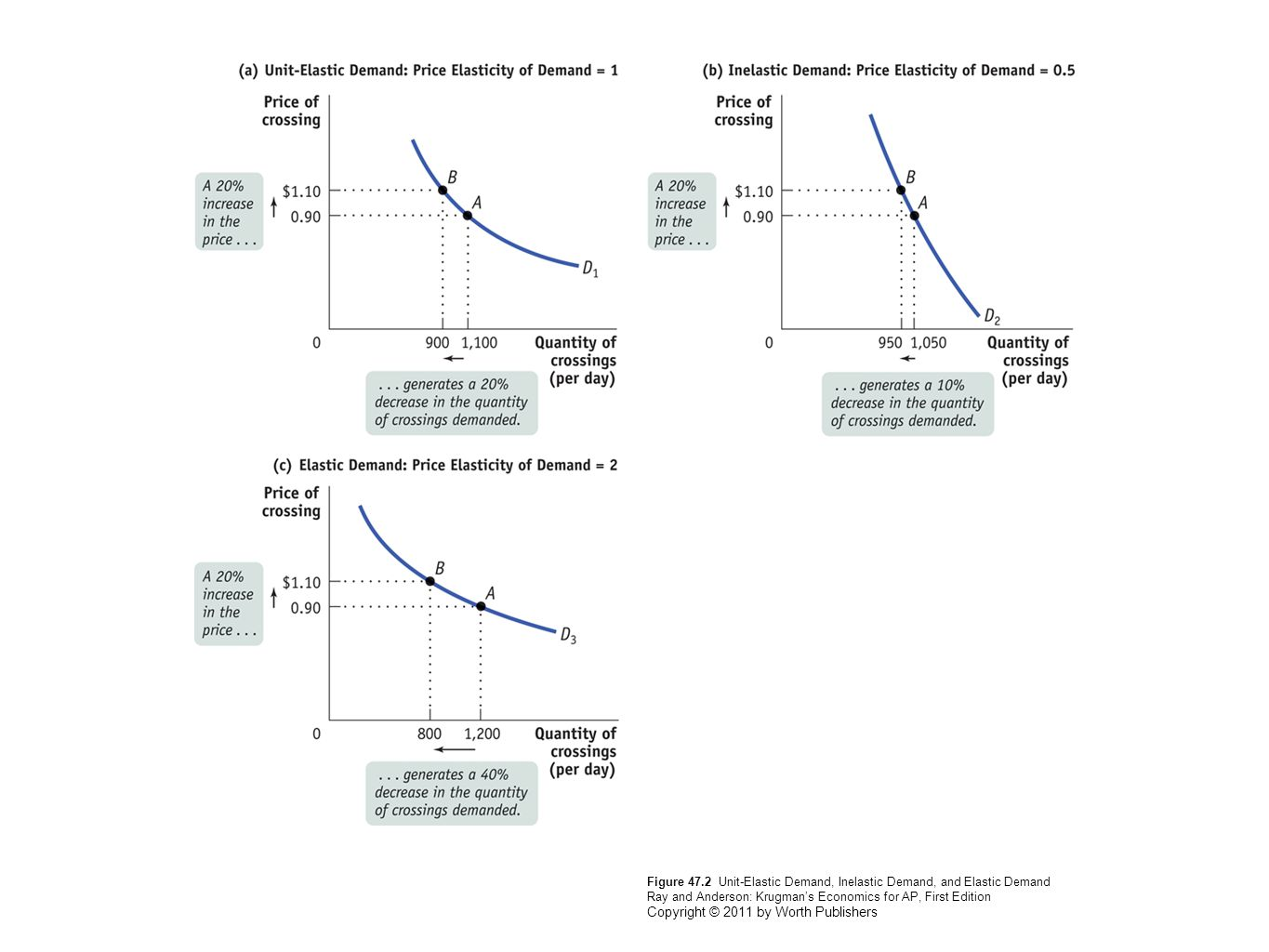The Income Effect Substitution Effect And Elasticity