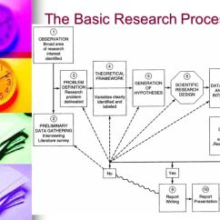 Conceptual Framework Diagram Pioneer Avh X2800bs Youtube Mgt 540 Research Methods - Ppt Download