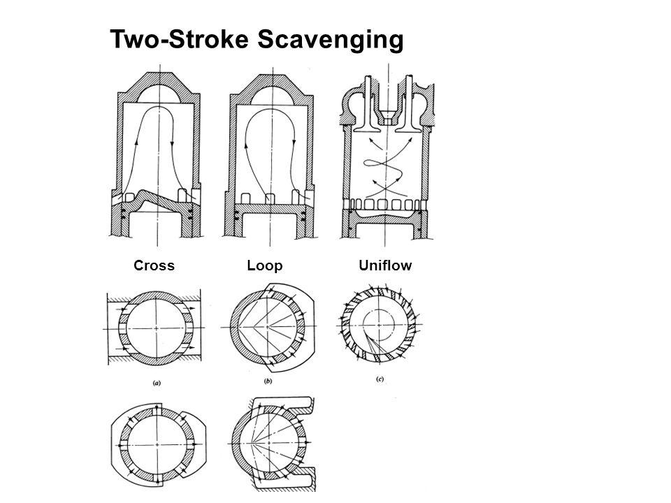 Four Stroke SI Engine Stroke 1: Fuel-air mixture