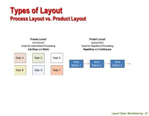 Facilities Planning  Unit 04 Layout Types: Manufacturing