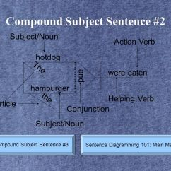 Diagramming Sentences With Conjunctions Honeywell S Plan Wiring Diagram Sentence 101 This Lesson Will Take You Through