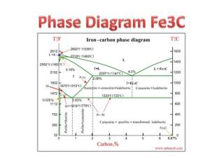 Chapter Lecture 11 Phase Diagrams, Solidification, Phase