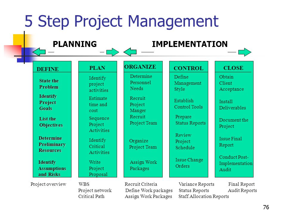 Fundamentals Of Project Management Ppt Download