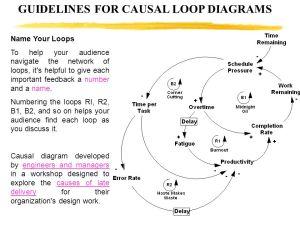 System Dynamics Causal Loop Diagrams Morteza Bazrafshan