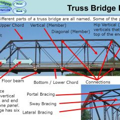 Truss Tension And Compression Diagram Car Amp Wiring Basics – Overview - Ppt Video Online Download