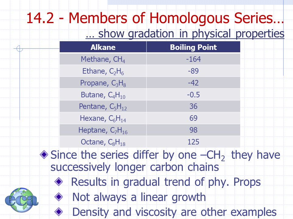 Organic Carbon Chemistry Chapter ppt download