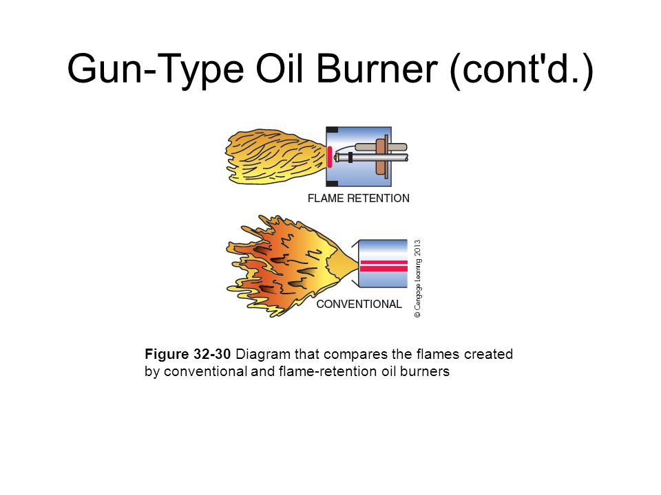 power flame burner wiring diagram selector switch oil heat north seattle community college hvac program - ppt download