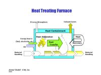 Supplementary Information Heat Treating Industry