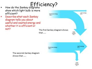 Energy transfers and efficiency  ppt download