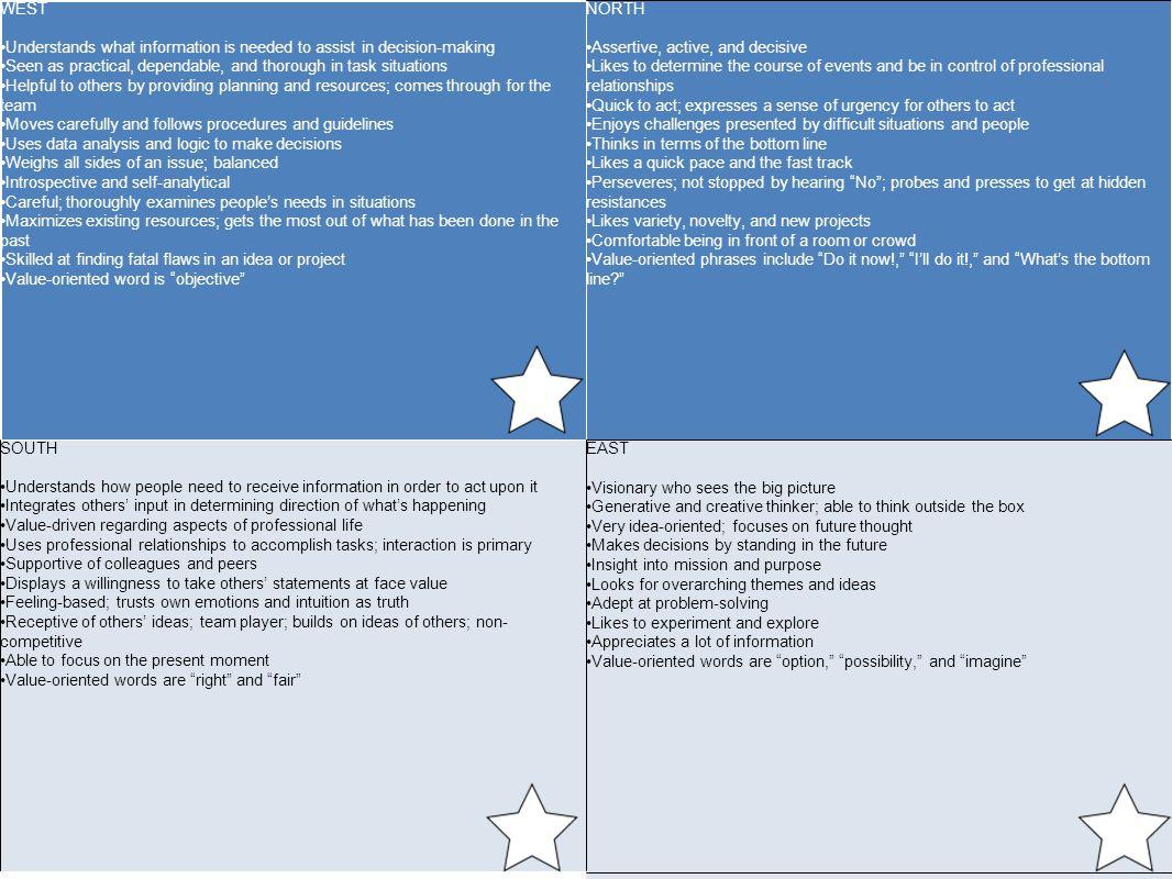 Introspective Worksheet
