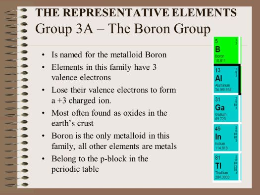 name of group 3a on periodic table diagrams science - Periodic Table Of Elements Group Names