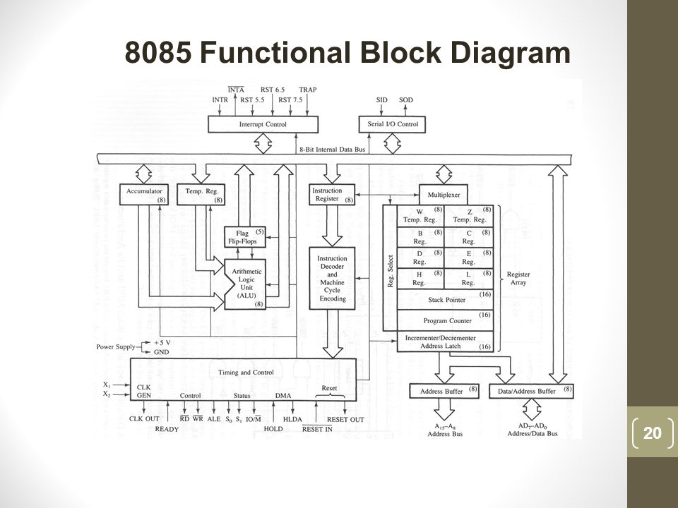 schematic diagram of computer components wiring for alternator with internal regulator data structure campusjob co processor system architecture ppt video online download
