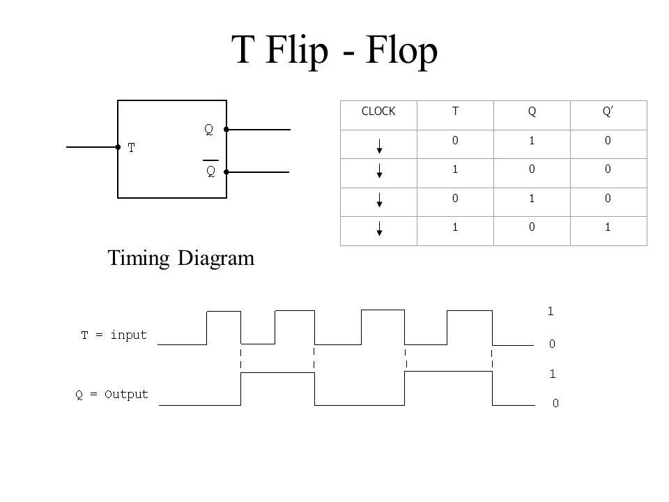 Diagram Logic Diagram For T Flip Flop Full Version Hd Quality Flip Flop Energydiagram Nuitdeboutaix Fr