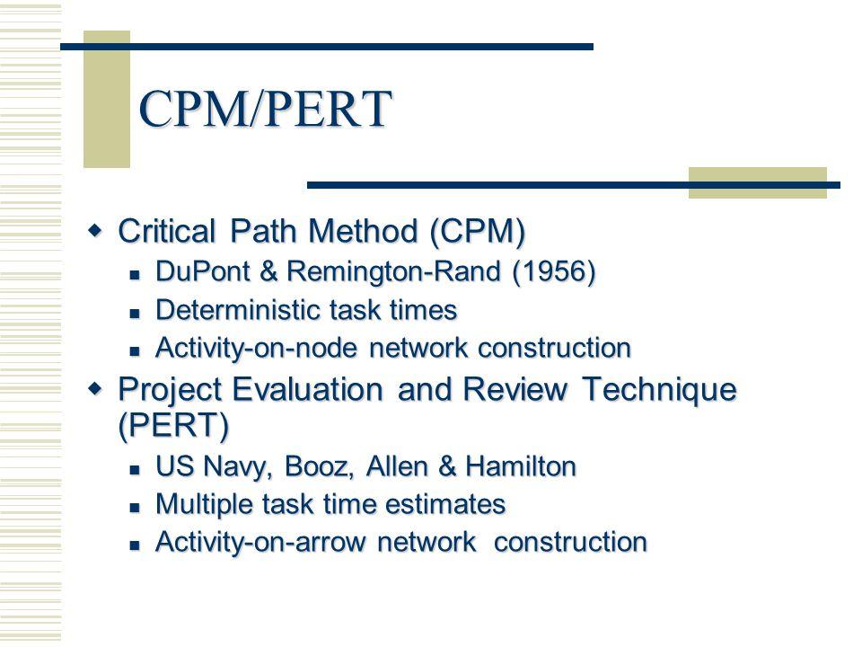 Gantt Chart Graph Or Bar Chart With A Bar For Each Project