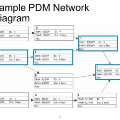 Precedence Diagram Method Project Management 1157 Bulb Wiring 6. Time - Ppt Video Online Download