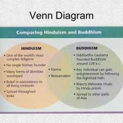 Judaism Hinduism Venn Diagram 1987 Toyota Mr2 Wiring Chapter 3, Ancient India. - Ppt Video Online Download