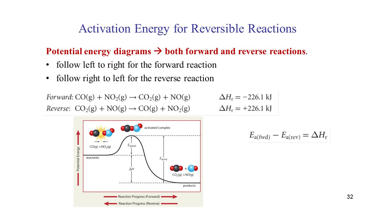 potential energy diagram activation wiring for dryer plug physical chemistry ii chem ppt video online download