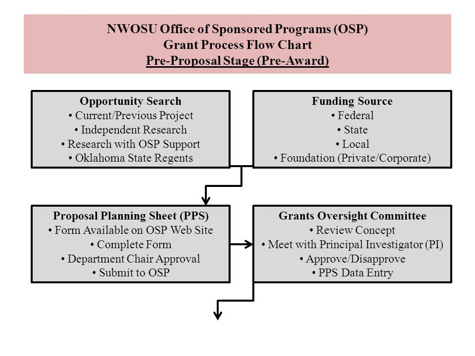Proposal Planning Sheet PPS Grants Oversight Committee