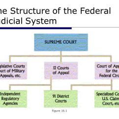 Three States Of Matter Diagram Fios Phone Wiring The Federal Courts. - Ppt Download