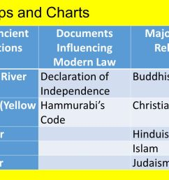 the neolithic revolution study guide ppt download christianity vs hinduism venn diagram christianity and hinduism venn diagram [ 1280 x 720 Pixel ]