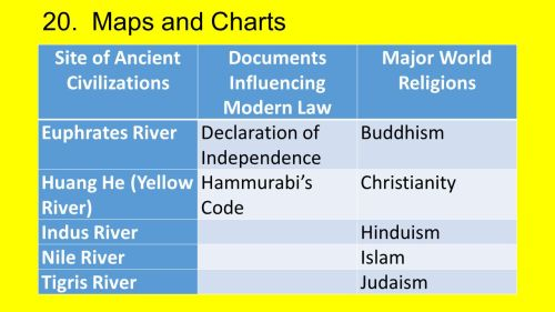 small resolution of the neolithic revolution study guide ppt download christianity vs hinduism venn diagram christianity and hinduism venn diagram