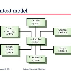 Data Flow Diagram Context 1996 Jeep Grand Cherokee Laredo Wiring Software System Modeling - Ppt Download