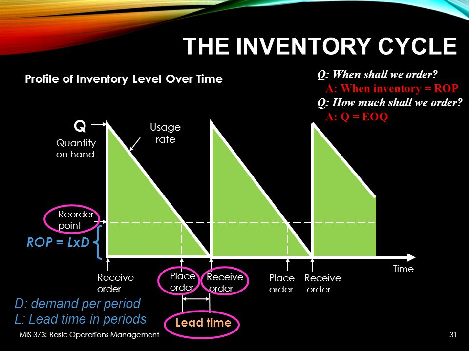 Inventory Management Chapter Ppt Video Online Download