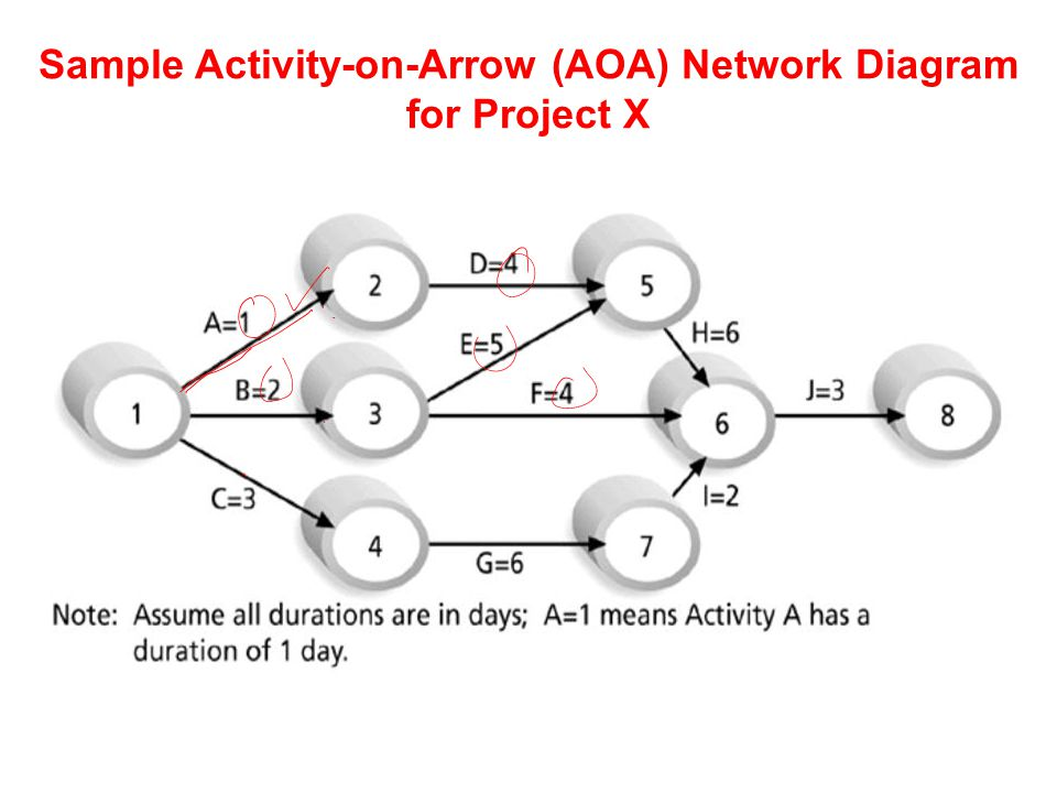 Management & Development Of Complex Projects Course Code Ppt Video