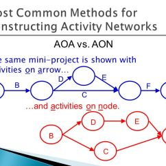 Network Diagram Online 2001 Saturn Sl1 Engine Project Scheduling: Networks, Duration Estimation, And Critical Path - Ppt Video Download