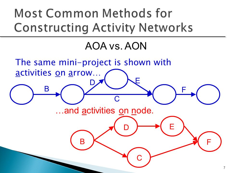 project network diagram critical path mono microphone wiring scheduling: networks, duration estimation, and - ppt video online download
