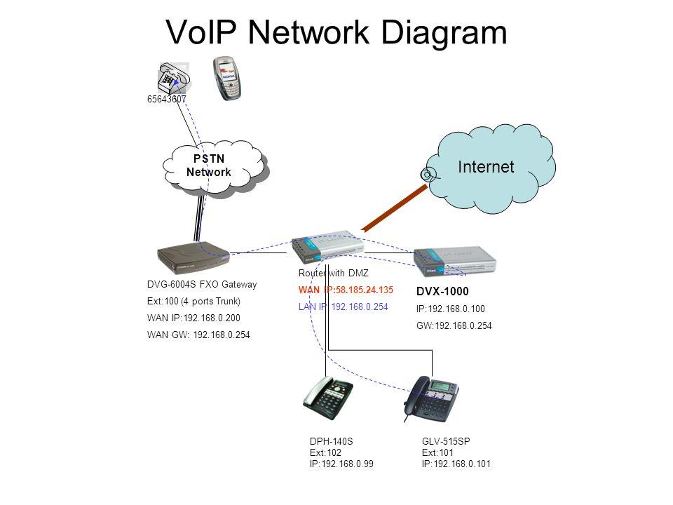VoIP Network Diagram Internet PSTN Network DVX Ppt Download