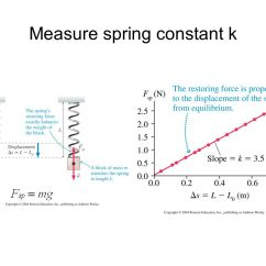Law Of Conservation Mass Diagram Belling Range Cooker Wiring Kinetic Energy And Gravitational Potential We Can Rewrite - Ppt Video Online Download