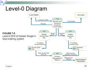 Chapter 7 Structuring System Process Requirements  ppt