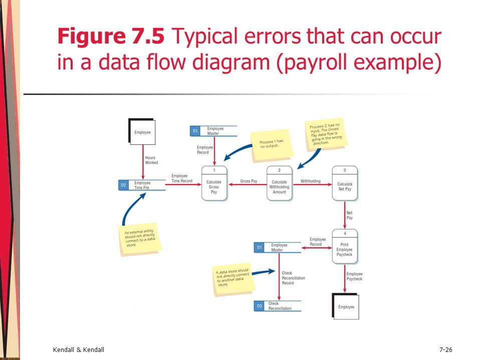 confusing process flow diagram light wiring australia using dataflow diagrams - ppt video online download