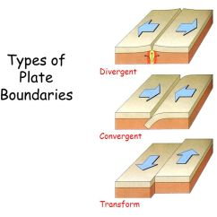 Convergent Boundary Diagram House Of Quality Six Sigma Plate Tectonics. - Ppt Video Online Download