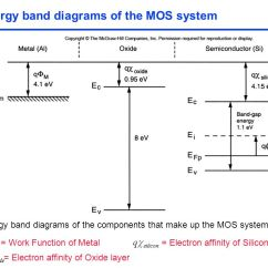 Energy Band Diagram Of Insulator 2003 Buick Century Fuse Box The Mos Transistor Polysilicon Aluminum. - Ppt Video Online Download