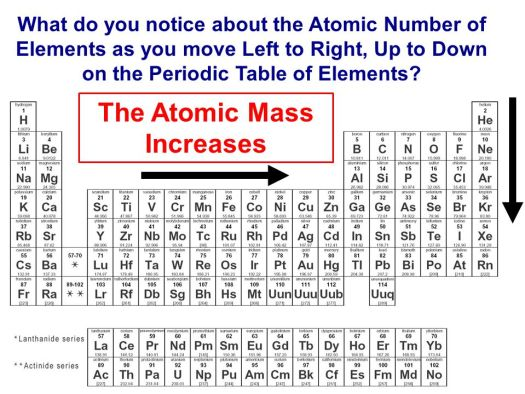 The modern periodic table is organized by atomic mass periodic the atomic mass increases how are elements organized on the periodic table ppt urtaz Gallery