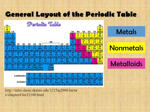 metals nonmetals metalloids general layout of the periodic table the periodic table of elements ppt online